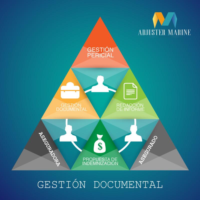 gestion-documental-adjuster-marine